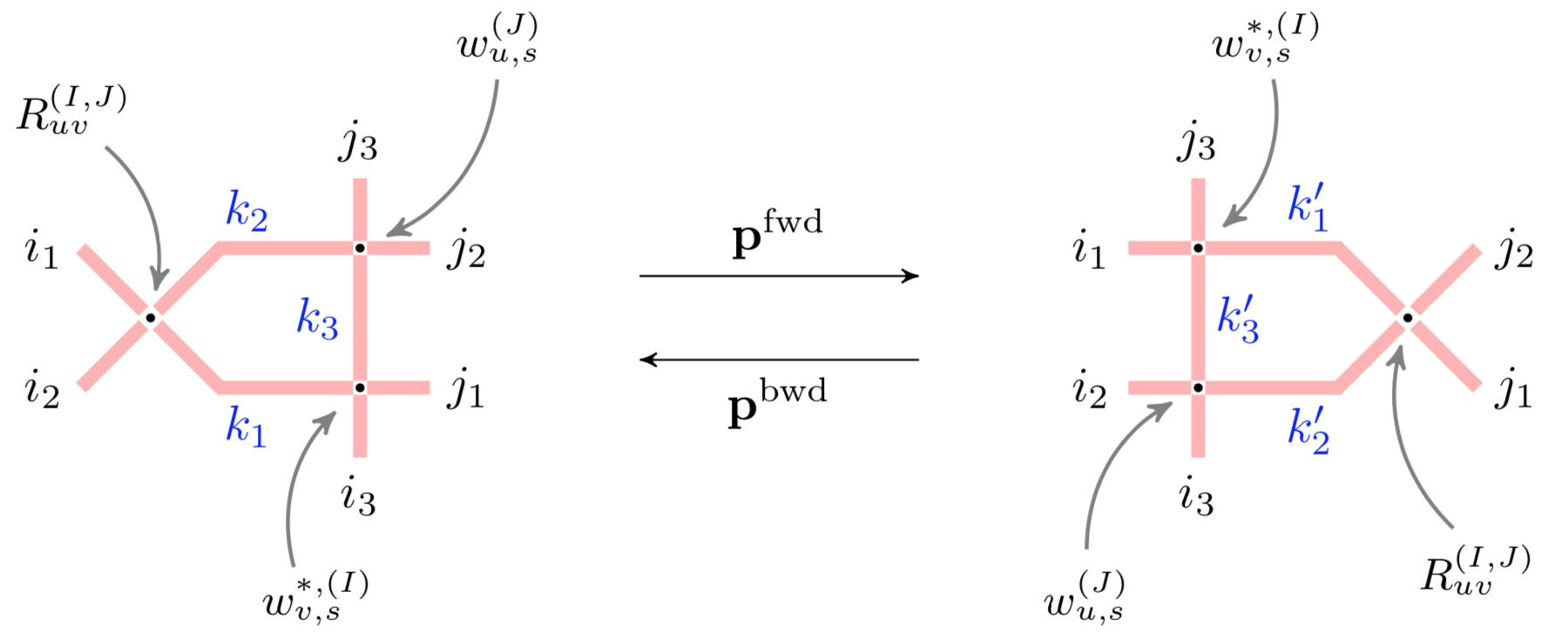 Yang-Baxter equation and its bijectivisation