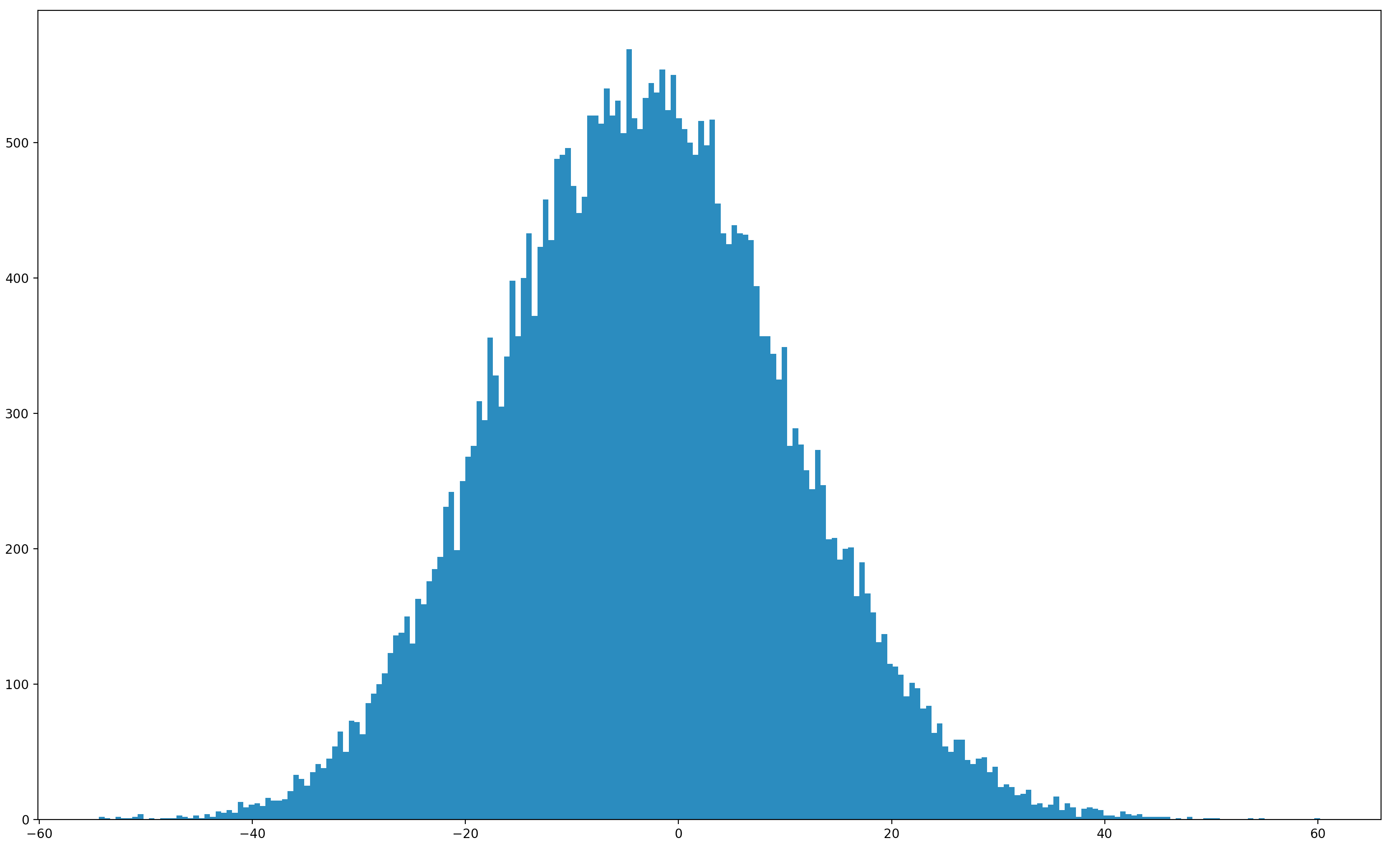A histogram of the path energies ‐ the original motivation for the work