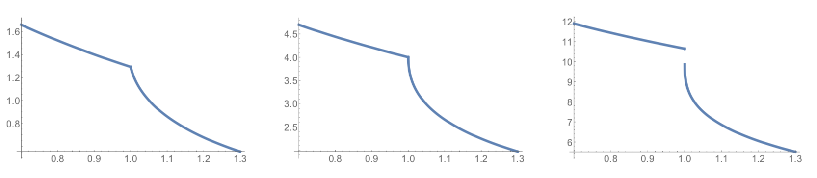 Emergence of a discontinuity of the height function at a slowdown