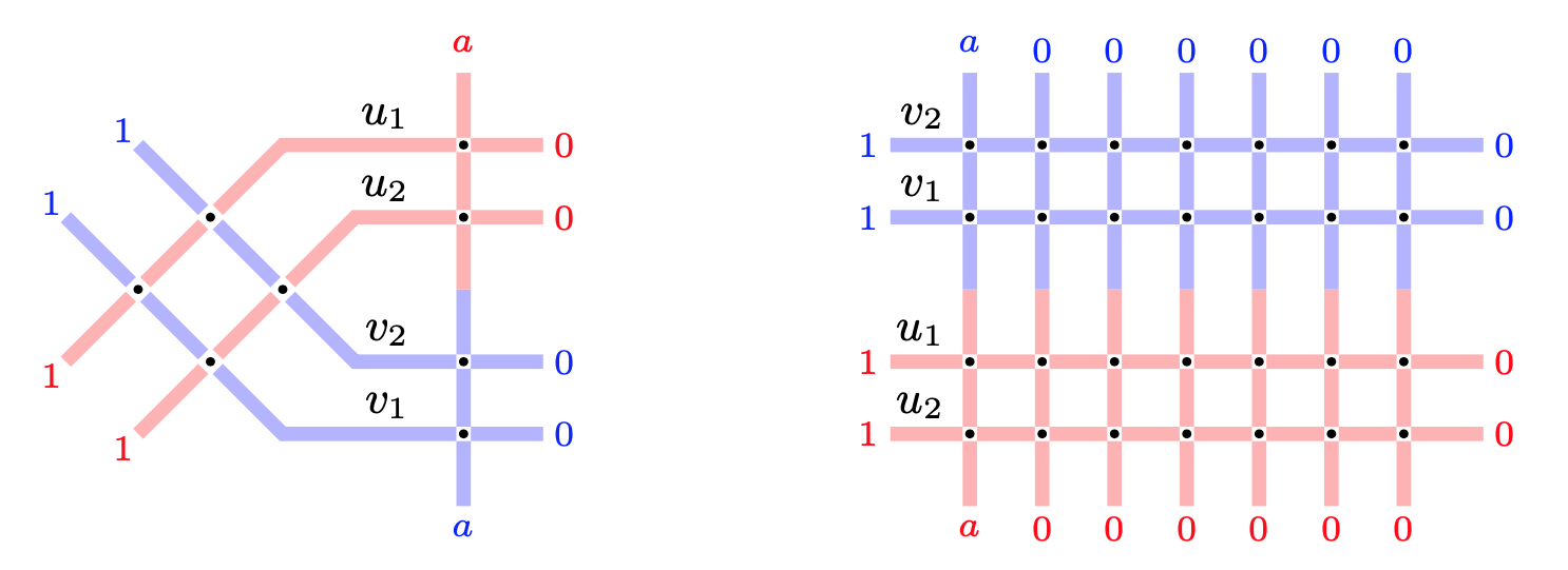 Two lattices with equal partition functions. This leads to a refined Cauchy identity
